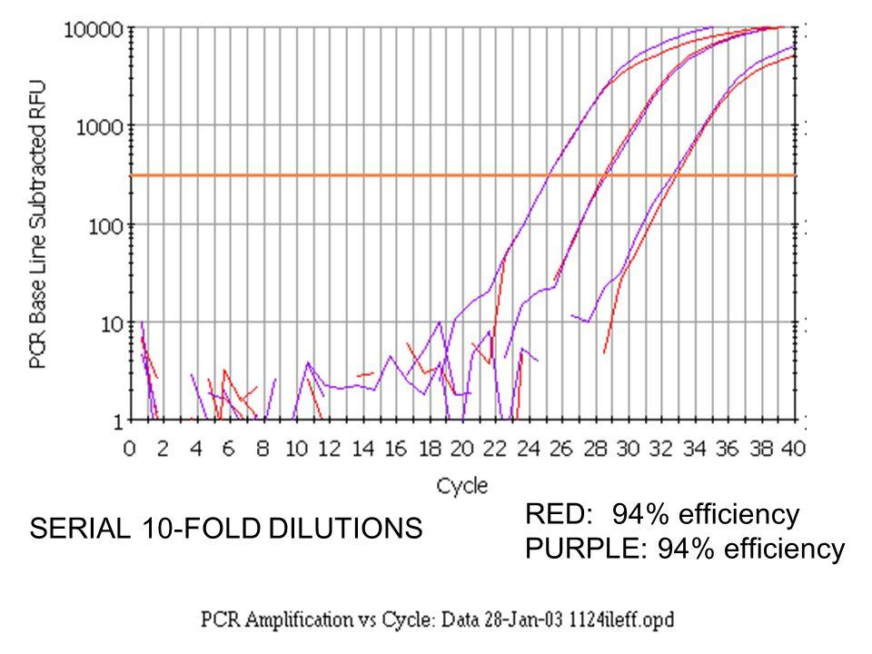 58 RED:94% efficiency PURPLE: 94% efficiency SERIAL 10-FOLD DILUTIONS
