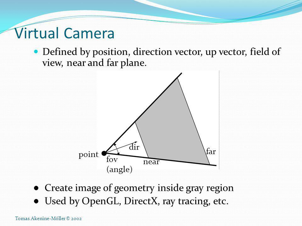 Tomas Akenine-Mőller © 2002 Virtual Camera Defined by position, direction vector, up vector, field of view, near and far plane. point dir near far fov