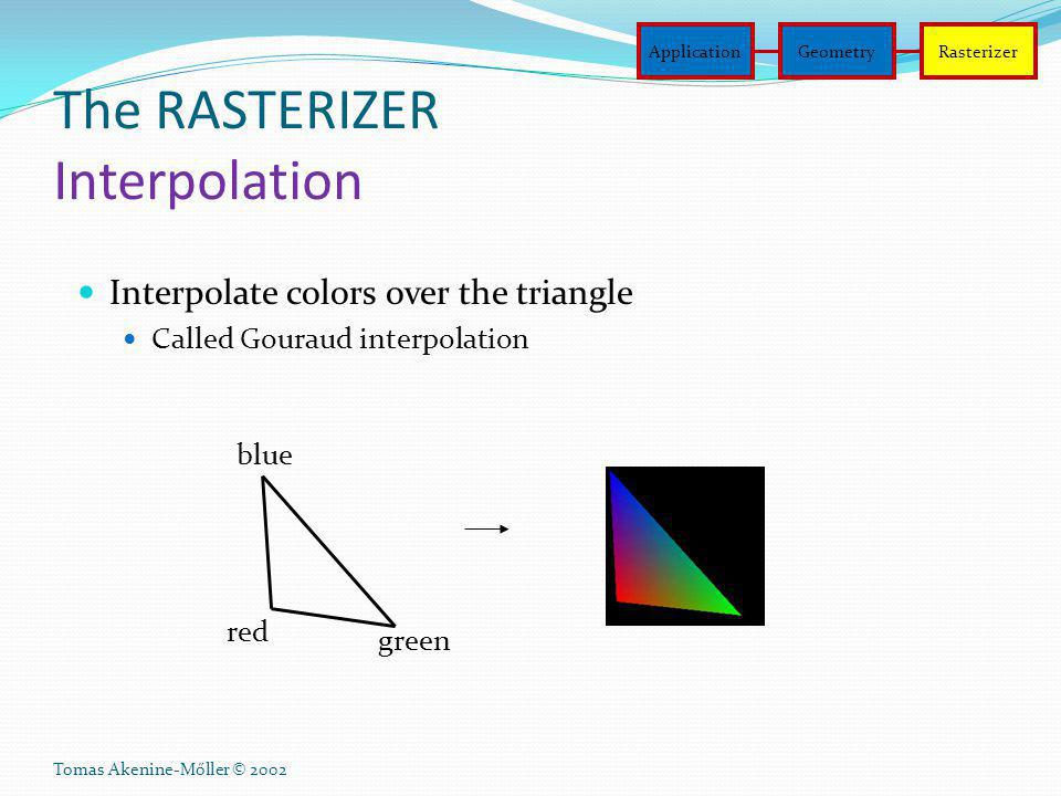 Tomas Akenine-Mőller © 2002 The RASTERIZER Interpolation Interpolate colors over the triangle Called Gouraud interpolation blue red green ApplicationG