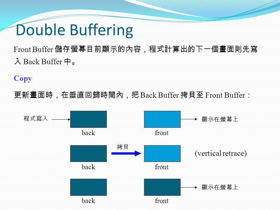 Double Buffering Front Buffer Back Buffer Copy Back Buffer Front Buffer backfront backfront backfront (vertical retrace)