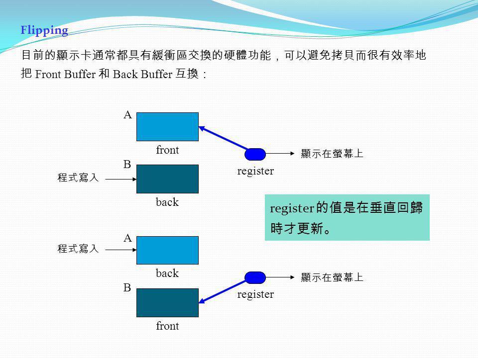 Flipping Front Buffer Back Buffer back front register A B front back register A B
