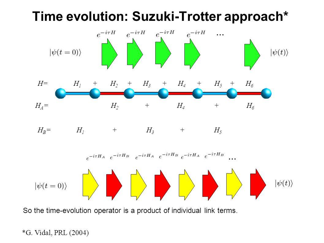 ... Time evolution: Suzuki-Trotter approach* *G. Vidal, PRL (2004) H= H 1 + H 2 + H 3 + H 4 + H 5 + H 6 H B = H 1 + H 3 + H 5 H A = H 2 + H 4 + H 6...