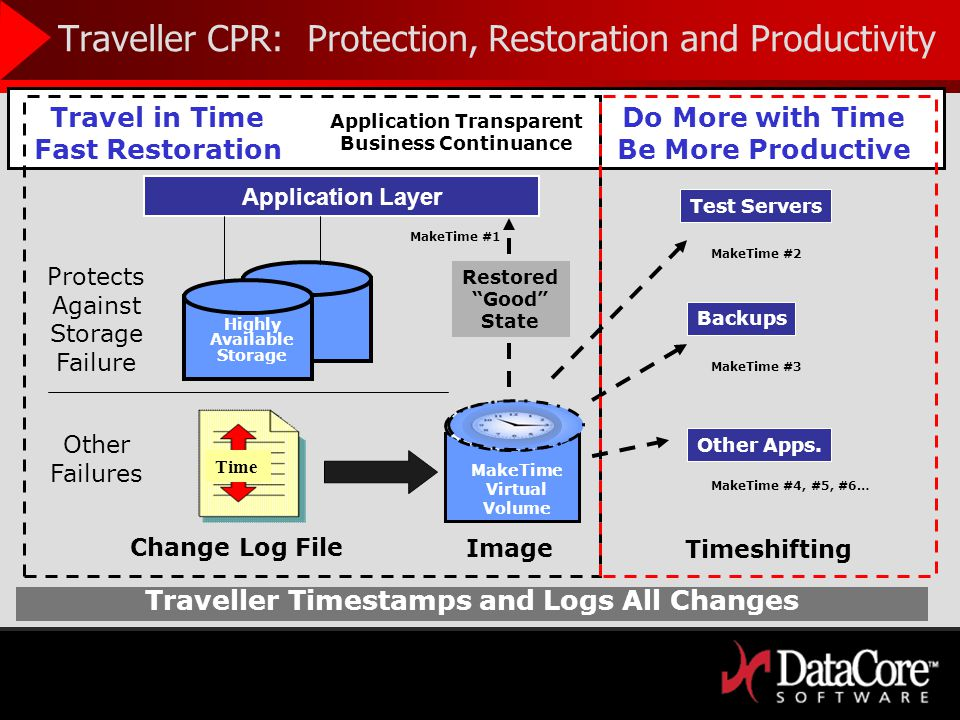 Traveller CPR – Continuous Protection and Recovery Traveller CPR Any restore point - continuous protection, continuous recovery No impact to production Many uses of an independent (rollback) MakeTime volume 24 Hours Yesterday (Full Backup) Last Night (Incremental Backup) Now Snapshot Backup Snapshot Less coarse, but still limited restore points Impacts production continuity (quiescence, flush, snaps) Limited usefulness since limited restore points Backup Coarse grain and limited restore points Impacts business uptime and productivity (slow to create and restore) Not useful unless restored Technology Traveller CPR
