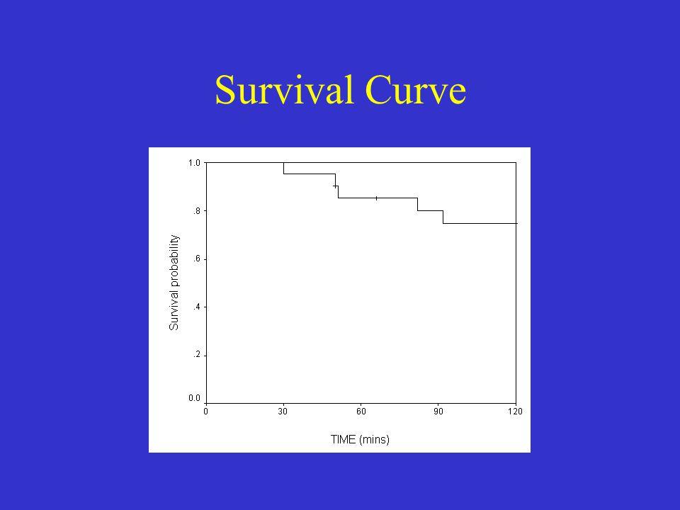Survival Curve