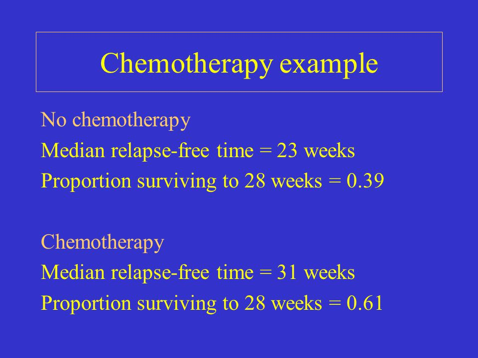 No chemotherapy Median relapse-free time = 23 weeks Proportion surviving to 28 weeks = 0.39 Chemotherapy Median relapse-free time = 31 weeks Proportio