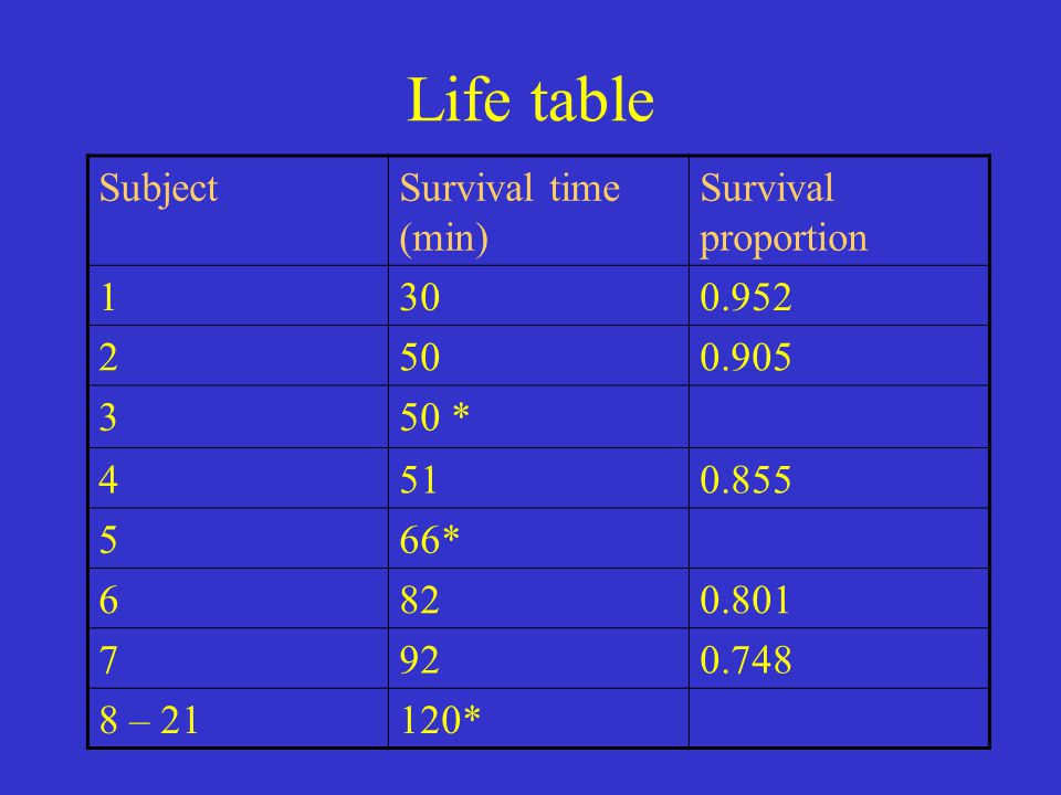 Life table SubjectSurvival time (min) Survival proportion 1300.952 2500.905 350 * 4510.855 566* 6820.801 7920.748 8 – 21120*