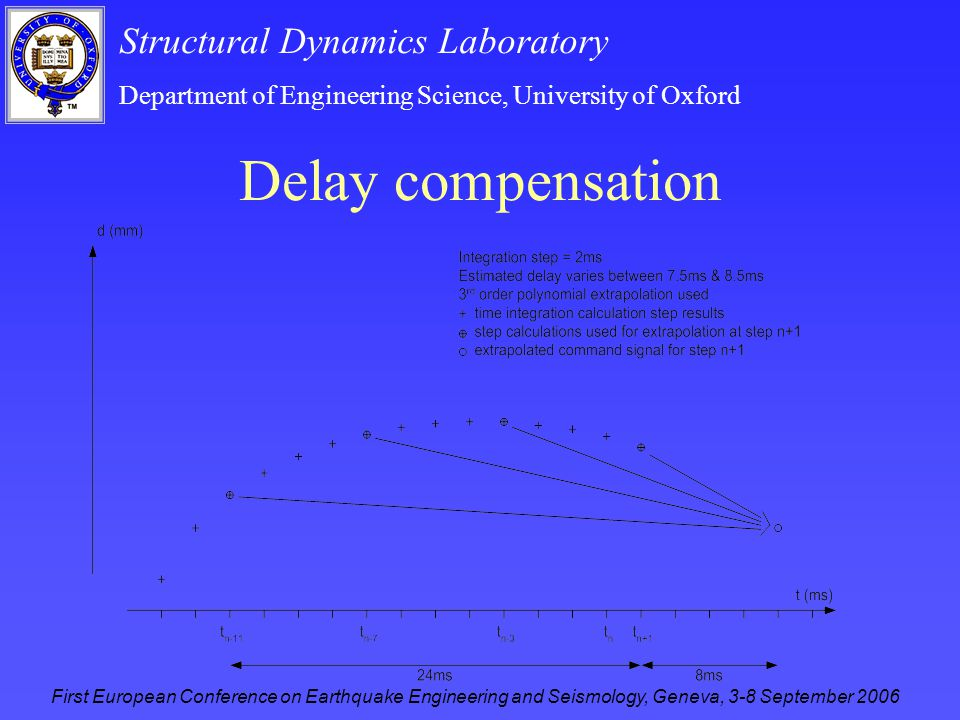 Structural Dynamics Laboratory Department of Engineering Science, University of Oxford First European Conference on Earthquake Engineering and Seismology, Geneva, 3-8 September 2006 Delay compensation