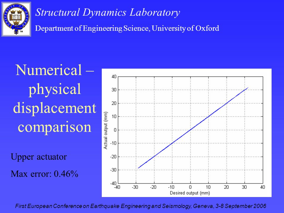 Structural Dynamics Laboratory Department of Engineering Science, University of Oxford First European Conference on Earthquake Engineering and Seismology, Geneva, 3-8 September 2006 Numerical – physical displacement comparison Upper actuator Max error: 0.46%