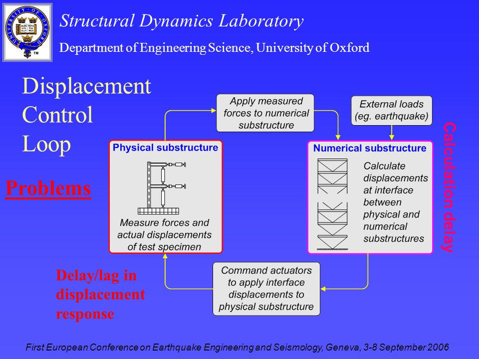 Structural Dynamics Laboratory Department of Engineering Science, University of Oxford First European Conference on Earthquake Engineering and Seismology, Geneva, 3-8 September 2006 Displacement Control Loop Delay/lag in displacement response Calculation delay Problems