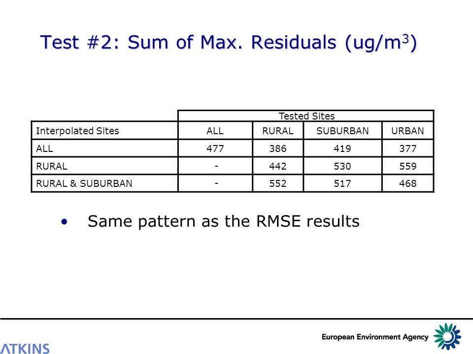 Test #2: Sum of Max.