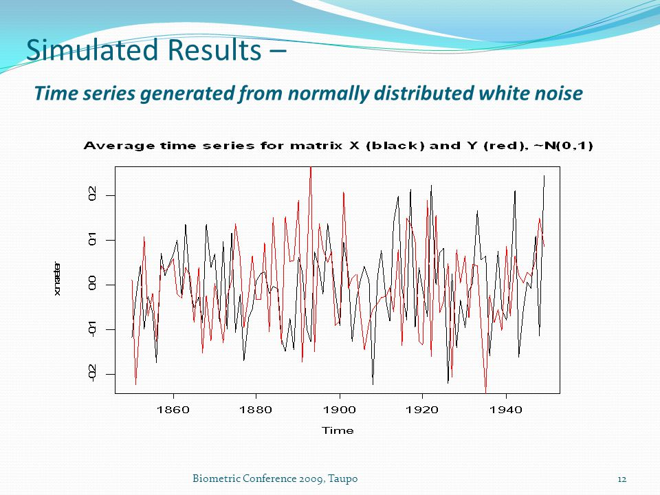 Simulated Results – Time series generated from normally distributed white noise Biometric Conference 2009, Taupo12