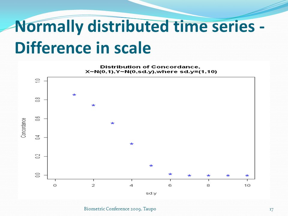 Normally distributed time series - Difference in scale Biometric Conference 2009, Taupo17