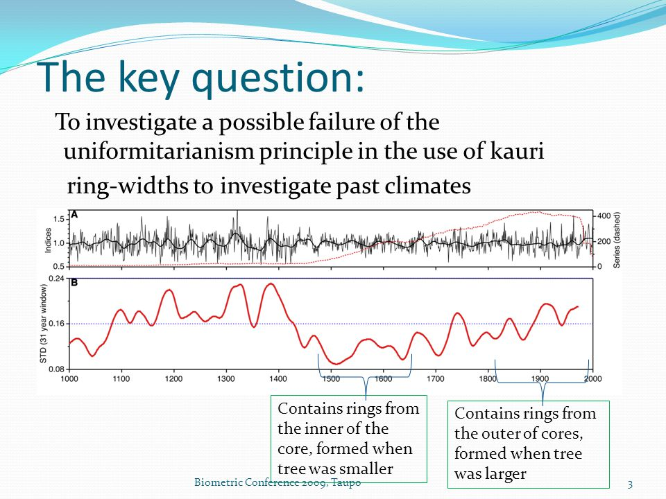 To investigate a possible failure of the uniformitarianism principle in the use of kauri ring-widths to investigate past climates Contains rings from