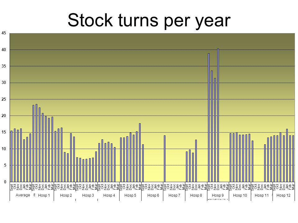 Stock turns per year Average Hosp 1Hosp 2Hosp 3Hosp 4Hosp 5Hosp 6Hosp 7Hosp 8Hosp 9Hosp 10Hosp 11Hosp 12
