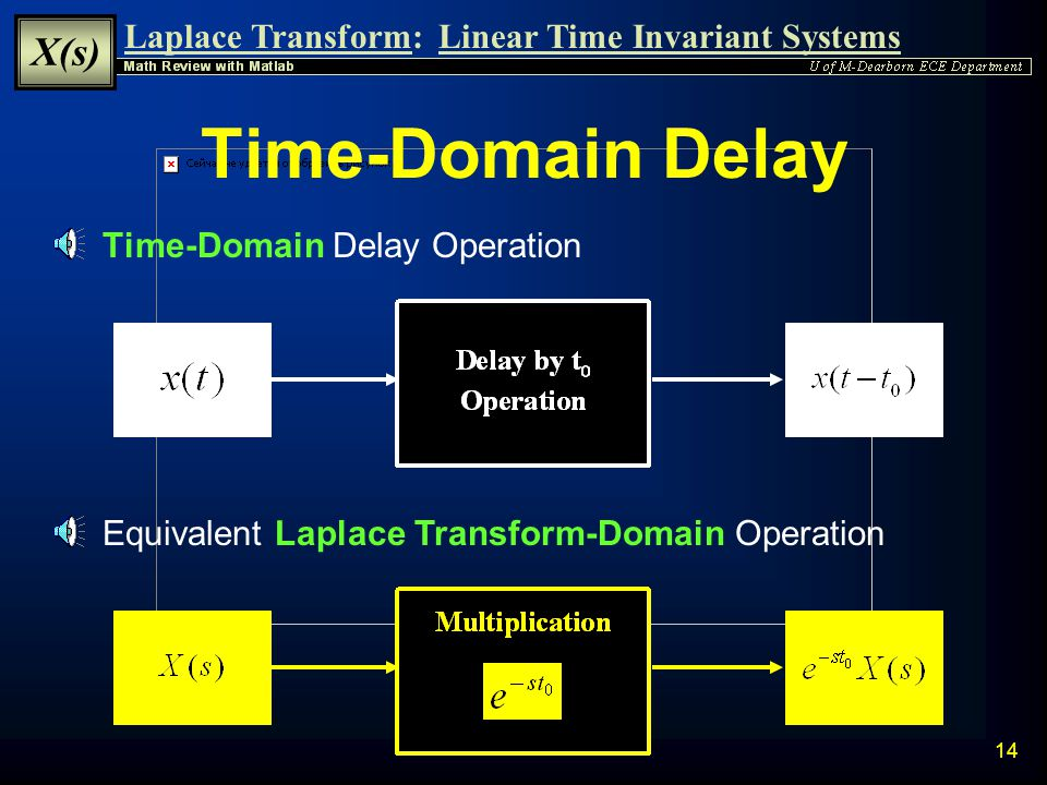 Laplace Transform: X(s) Linear Time Invariant Systems 13 Time-Domain Integration Time-Domain Integration Operation (no initial conditions) Equivalent