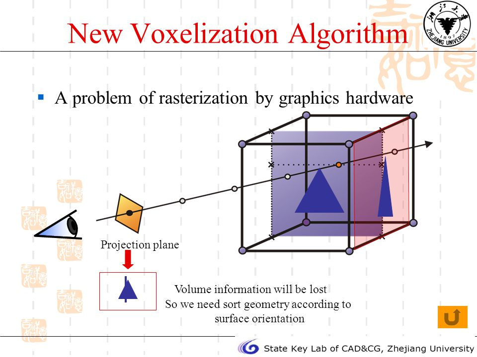 New Voxelization Algorithm A problem of rasterization by graphics hardware Projection plane Volume information will be lost So we need sort geometry according to surface orientation