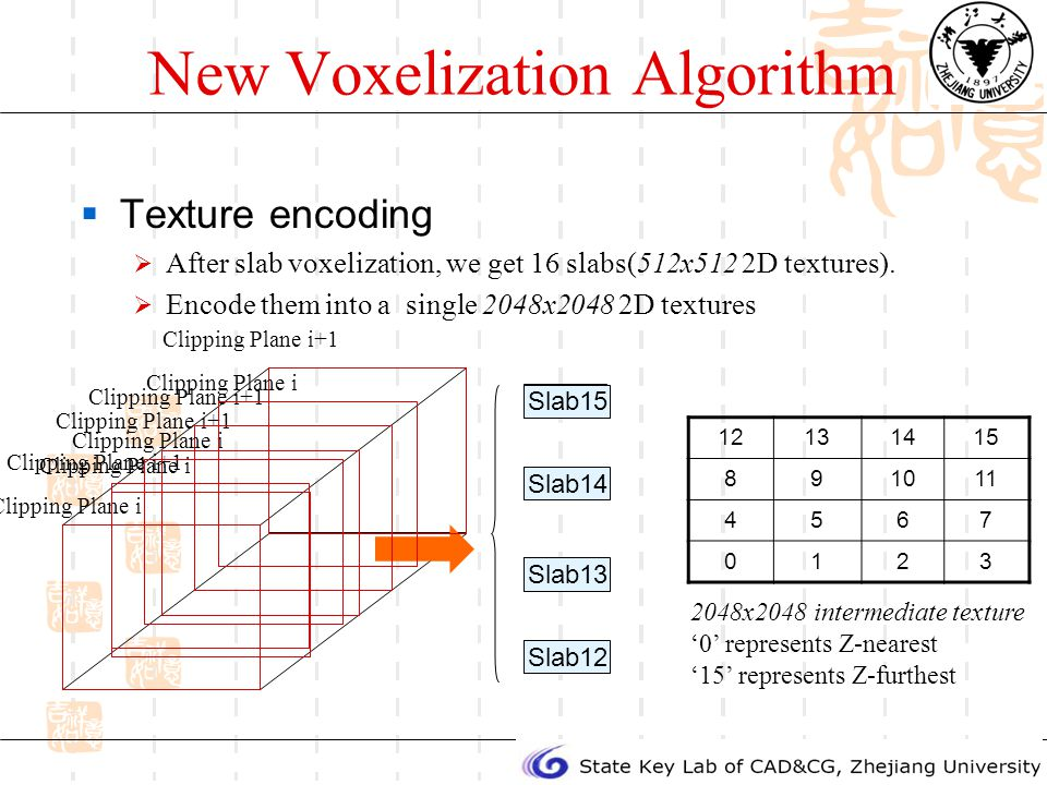 New Voxelization Algorithm Texture encoding After slab voxelization, we get 16 slabs(512x512 2D textures).