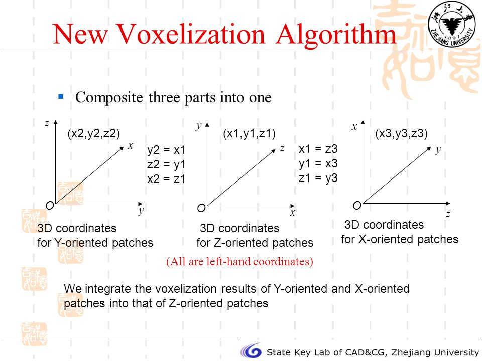 New Voxelization Algorithm Composite three parts into one O x y z O z x y (All are left-hand coordinates) (x1,y1,z1)(x3,y3,z3) x1 = z3 y1 = x3 z1 = y3 O y z x 3D coordinates for Y-oriented patches (x2,y2,z2) y2 = x1 z2 = y1 x2 = z1 We integrate the voxelization results of Y-oriented and X-oriented patches into that of Z-oriented patches 3D coordinates for Z-oriented patches 3D coordinates for X-oriented patches