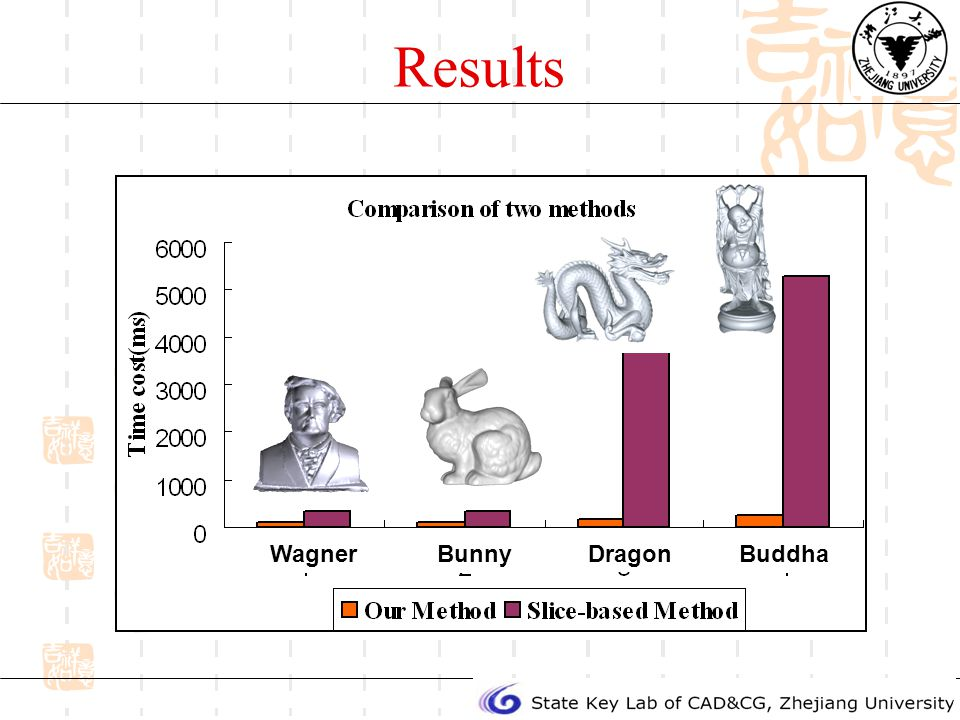 Results BunnyWagner Dragon Buddha