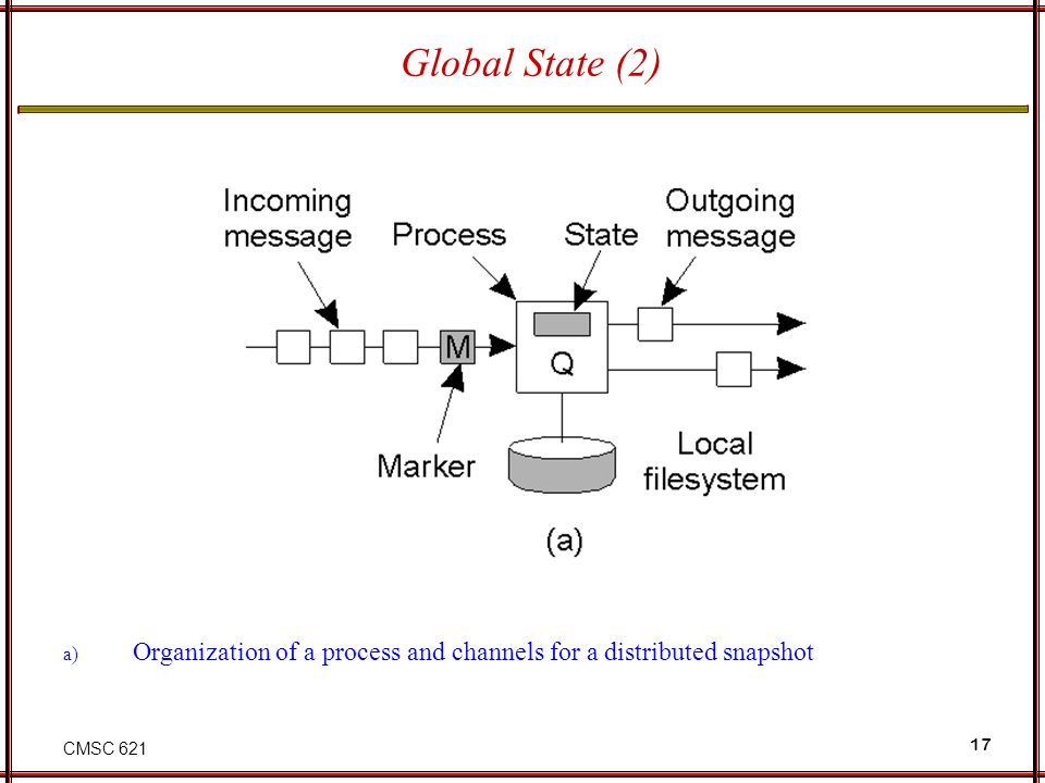 CMSC 621 17 Global State (2) a) Organization of a process and channels for a distributed snapshot