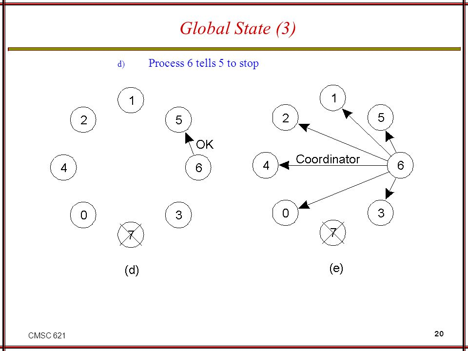 CMSC 621 20 Global State (3) d) Process 6 tells 5 to stop e) Process 6 wins and tells everyone