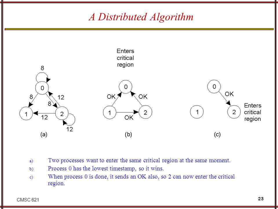 CMSC 621 23 A Distributed Algorithm a) Two processes want to enter the same critical region at the same moment.