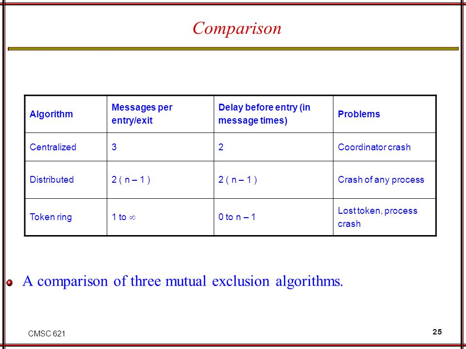 CMSC 621 25 Comparison A comparison of three mutual exclusion algorithms. Algorithm Messages per entry/exit Delay before entry (in message times) Prob