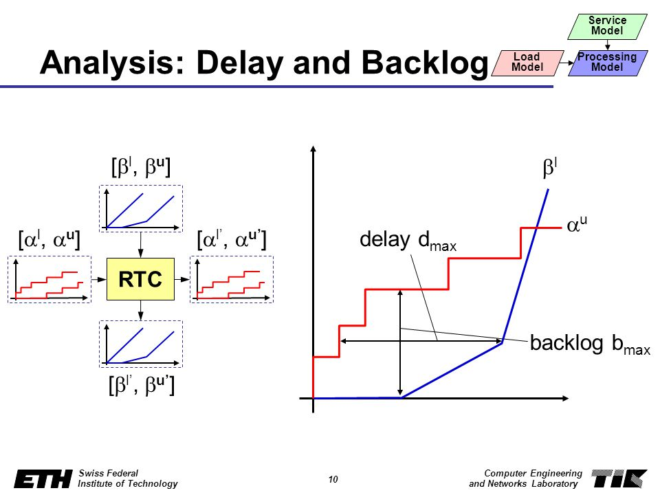 10 Swiss Federal Institute of Technology Computer Engineering and Networks Laboratory Analysis: Delay and Backlog delay d max backlog b max l u [ l, u ] RTC Service Model Load Model Processing Model
