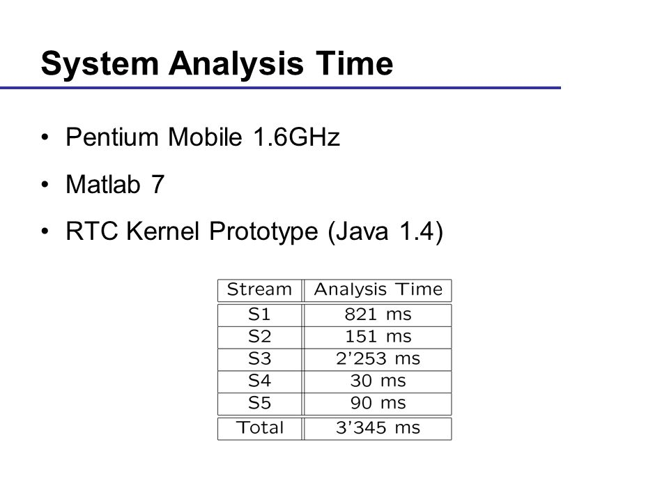 21 Swiss Federal Institute of Technology Computer Engineering and Networks Laboratory System Analysis Time Pentium Mobile 1.6GHz Matlab 7 RTC Kernel Prototype (Java 1.4)