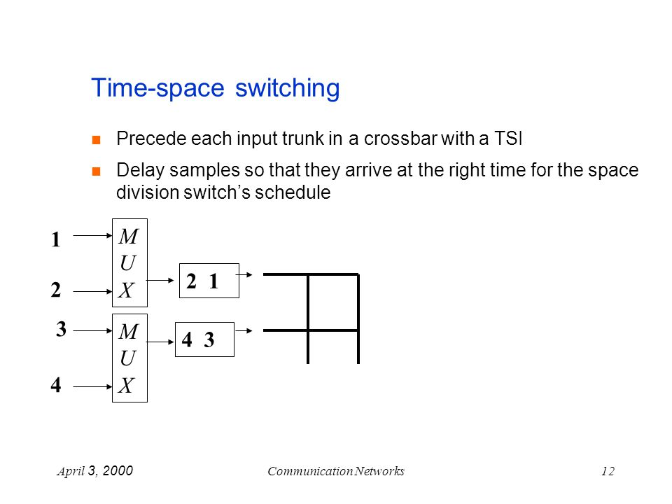 April 3, 2000Communication Networks12 Time-space switching Precede each input trunk in a crossbar with a TSI Delay samples so that they arrive at the right time for the space division switchs schedule 2 1 4 3 MUXMUX MUXMUX 1 2 3 4