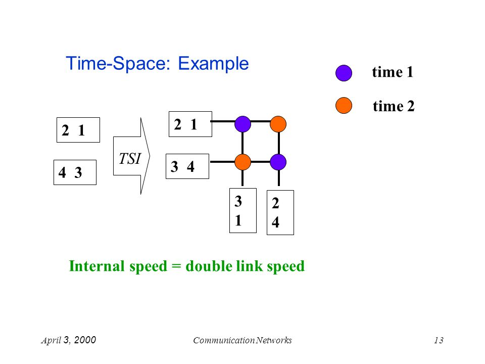 April 3, 2000Communication Networks13 Time-Space: Example 2 1 3 4 2 1 4 3 TSI 3131 2424 Internal speed = double link speed time 1 time 2