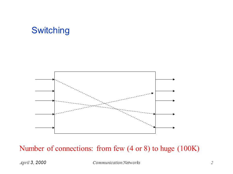 April 3, 2000Communication Networks3 Switching - Basic Assumptions continuous streams telephone connections no bursts no buffers connections change multicast Blocking external internal re-arrangeable strict sense non-blocking wide sense non-blocking