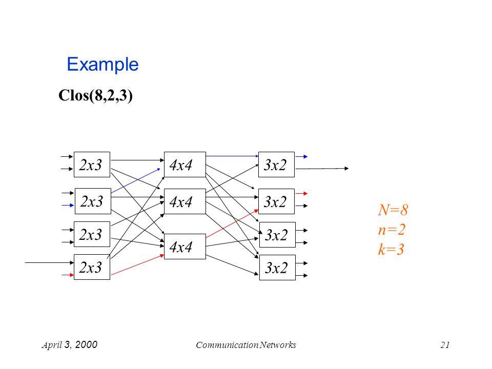 April 3, 2000Communication Networks21 Example Clos(8,2,3) N=8 n=2 k=3 4x4 3x2 2x3 4x43x2