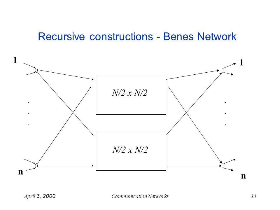 April 3, 2000Communication Networks33 Recursive constructions - Benes Network N/2 x N/2............