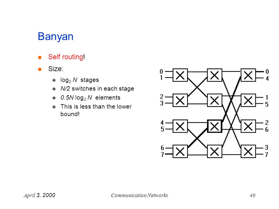 April 3, 2000Communication Networks40 Banyan Self routing.