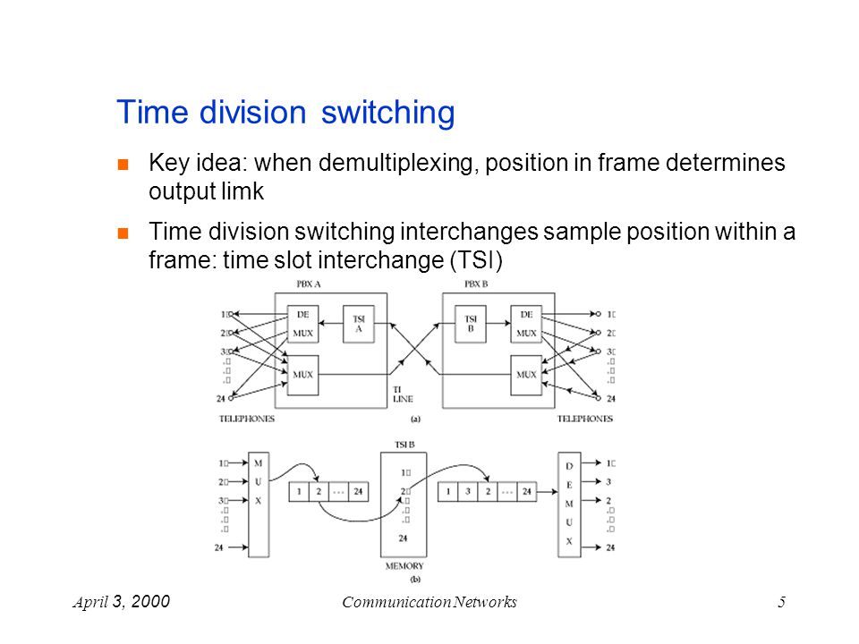 April 3, 2000Communication Networks5 Time division switching Key idea: when demultiplexing, position in frame determines output limk Time division switching interchanges sample position within a frame: time slot interchange (TSI)