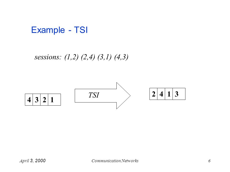 April 3, 2000Communication Networks6 Example - TSI sessions: (1,2) (2,4) (3,1) (4,3) 4 3 2 1 2 4 1 3 TSI