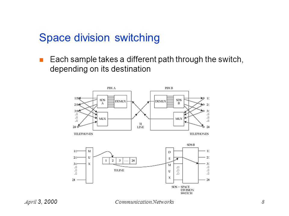 April 3, 2000Communication Networks19 Clos Network - strict sense non-blocking Holds for k >= 2n-1 Proof: Consider and idle input and output Input box connected to at most n-1 middle layer switches output box connected to at most n-1 middle layer switches There exists a free middle switch.