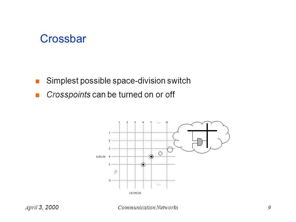 April 3, 2000Communication Networks10 Crossbar - example 1 2 3 4 123 4 sessions: (1,2) (2,4) (3,1) (4,3)