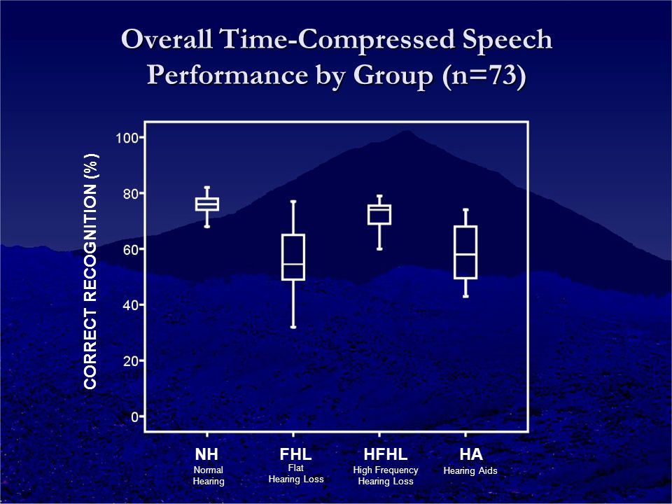 Overall Time-Compressed Speech Performance by Group (n=73) CORRECT RECOGNITION (%) NH FHL HFHL HA Normal Hearing Flat Hearing Loss High Frequency Hearing Loss Hearing Aids