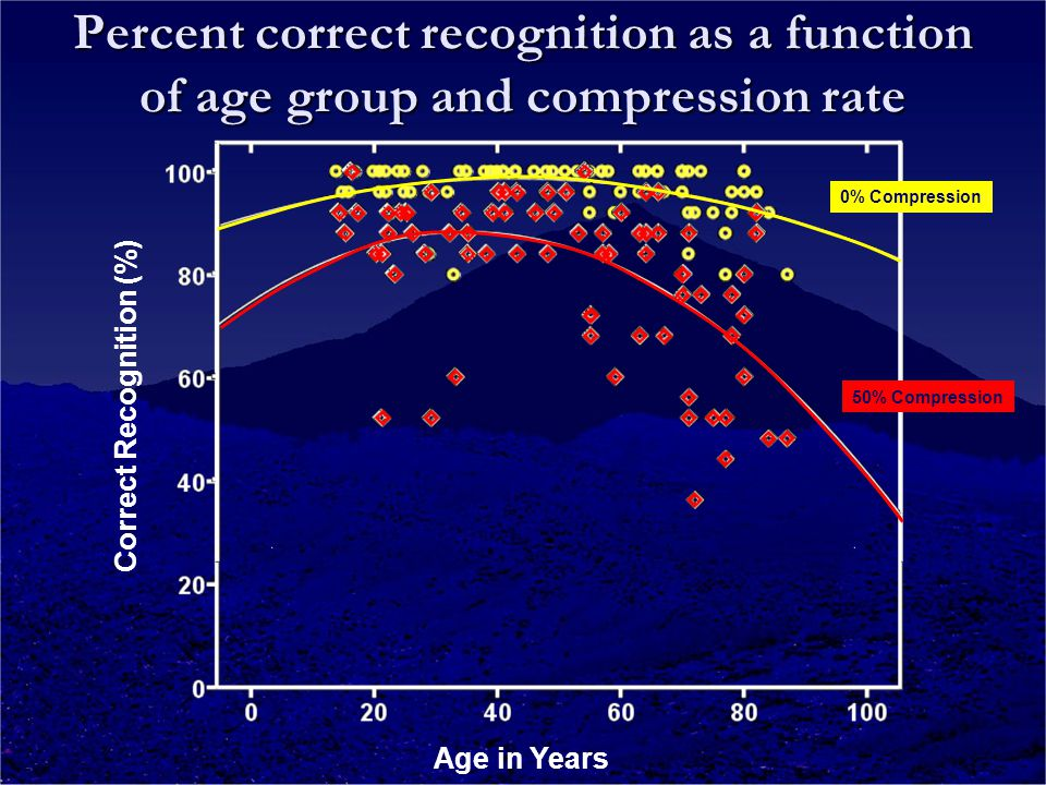 Correct Recognition (%) Age in Years 0% Compression 50% Compression Percent correct recognition as a function of age group and compression rate