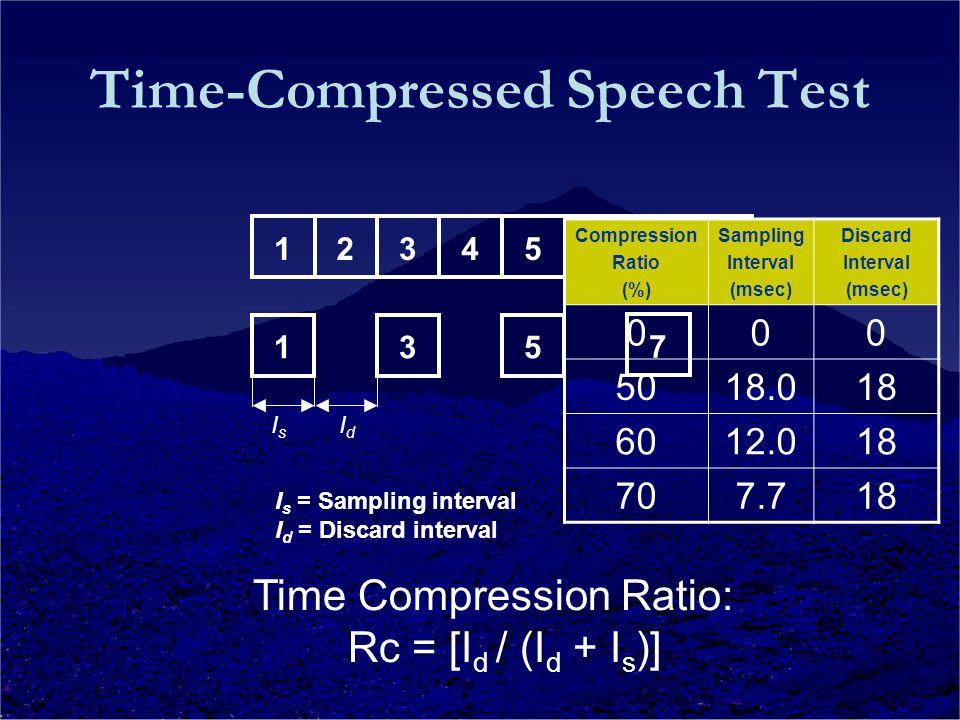 I s = Sampling interval I d = Discard interval Time Compression Ratio: Rc = [I d / (I d + I s )] 12345678 135 7 I s I d Compression Ratio (%) Sampling Interval (msec) Discard Interval (msec) 000 5018.018 6012.018 707.718 Time-Compressed Speech Test