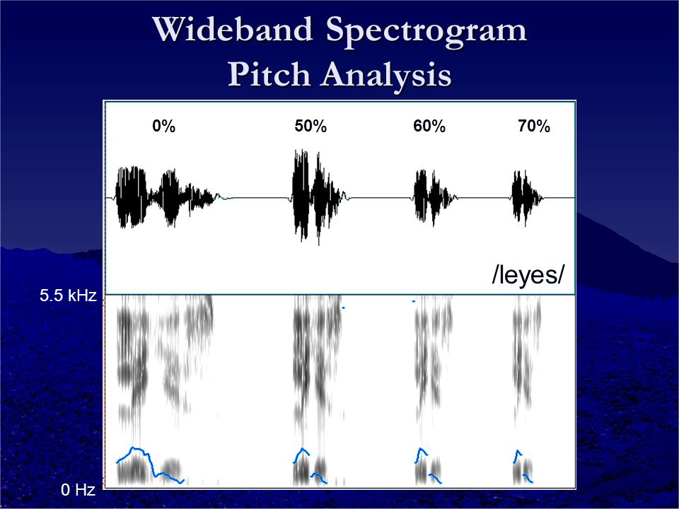 Wideband Spectrogram Pitch Analysis /leyes/ 0 Hz 5.5 kHz 0% 50% 60% 70%