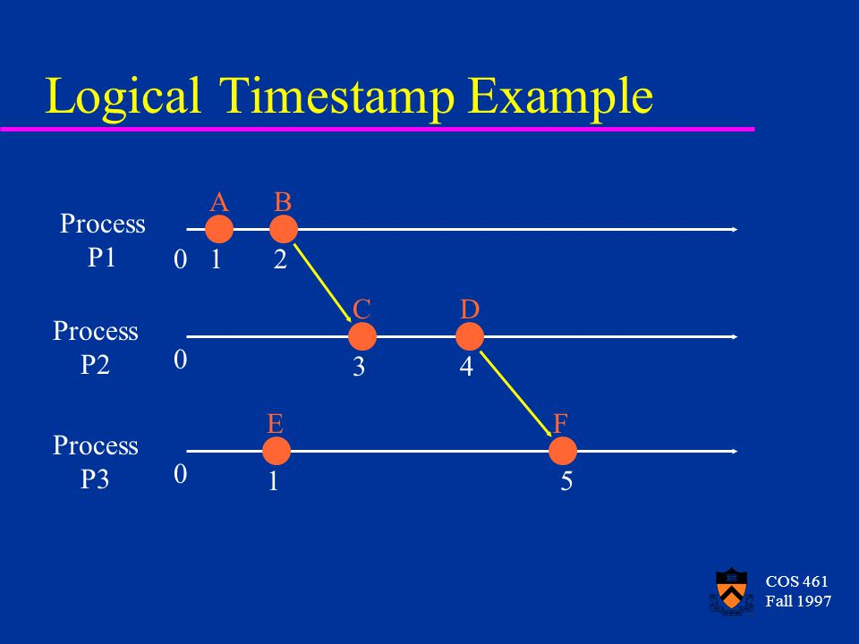 COS 461 Fall 1997 Logical Timestamp Example Process P1 Process P2 Process P3 AB CD EF 1 1 2 34 5 0 0 0