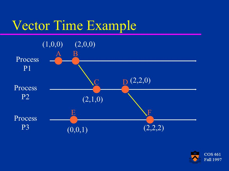 COS 461 Fall 1997 Vector Time Example Process P1 Process P2 Process P3 AB CD EF (1,0,0)(2,0,0) (2,1,0) (2,2,0) (0,0,1) (2,2,2)