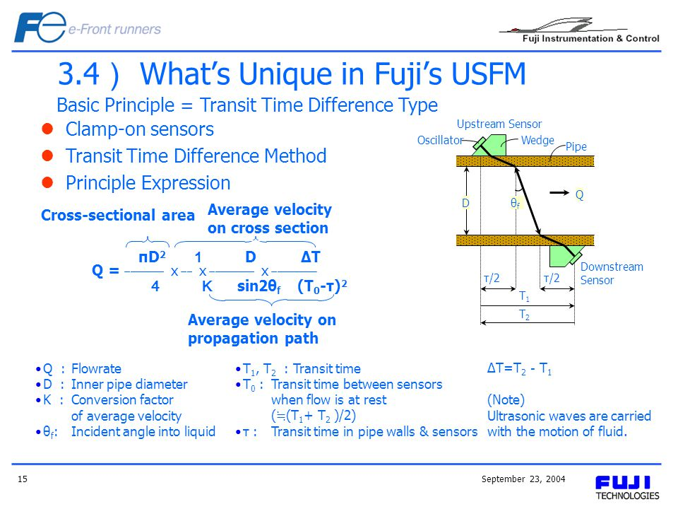September 23, 200415 3.4 Whats Unique in Fujis USFM Basic Principle = Transit Time Difference Type Upstream Sensor OscillatorWedge Pipe θfθf D Q τ/2 T1T1 T2T2 Downstream Sensor Cross-sectional area Average velocity on cross section Average velocity on propagation path Q :Flowrate D :Inner pipe diameter K :Conversion factor of average velocity θ f :Incident angle into liquid T 1, T 2 : Transit time T 0 :Transit time between sensors when flow is at rest ( (T 1 + T 2 )/2) τ :Transit time in pipe walls & sensors ΔT=T 2 T 1 (Note) Ultrasonic waves are carried with the motion of fluid.