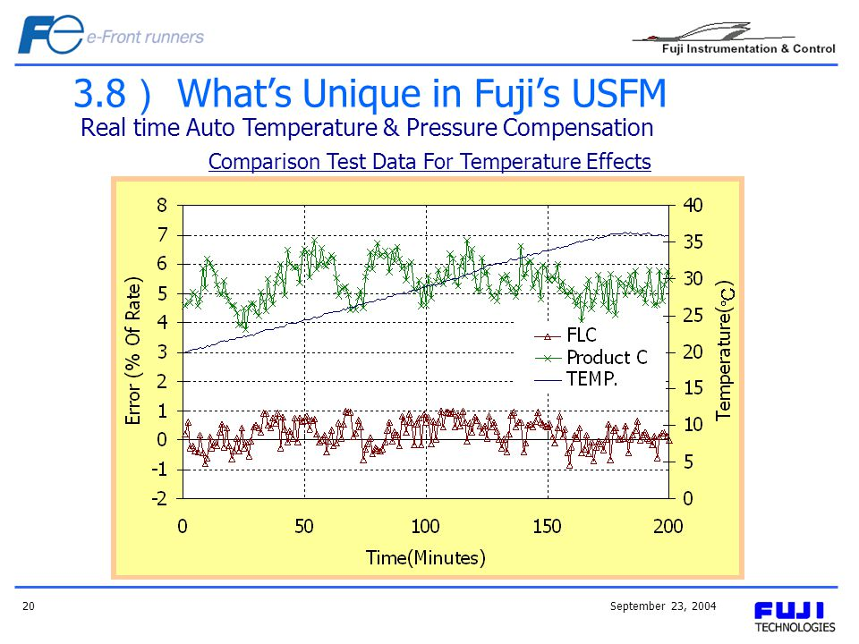 September 23, 200420 3.8 Whats Unique in Fujis USFM Real time Auto Temperature & Pressure Compensation Comparison Test Data For Temperature Effects