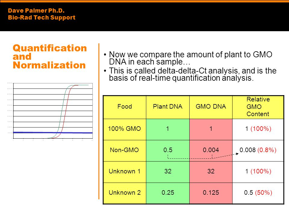Dave Palmer Ph.D. Bio-Rad Tech Support Quantification and Normalization Now we compare the amount of plant to GMO DNA in each sample… This is called d