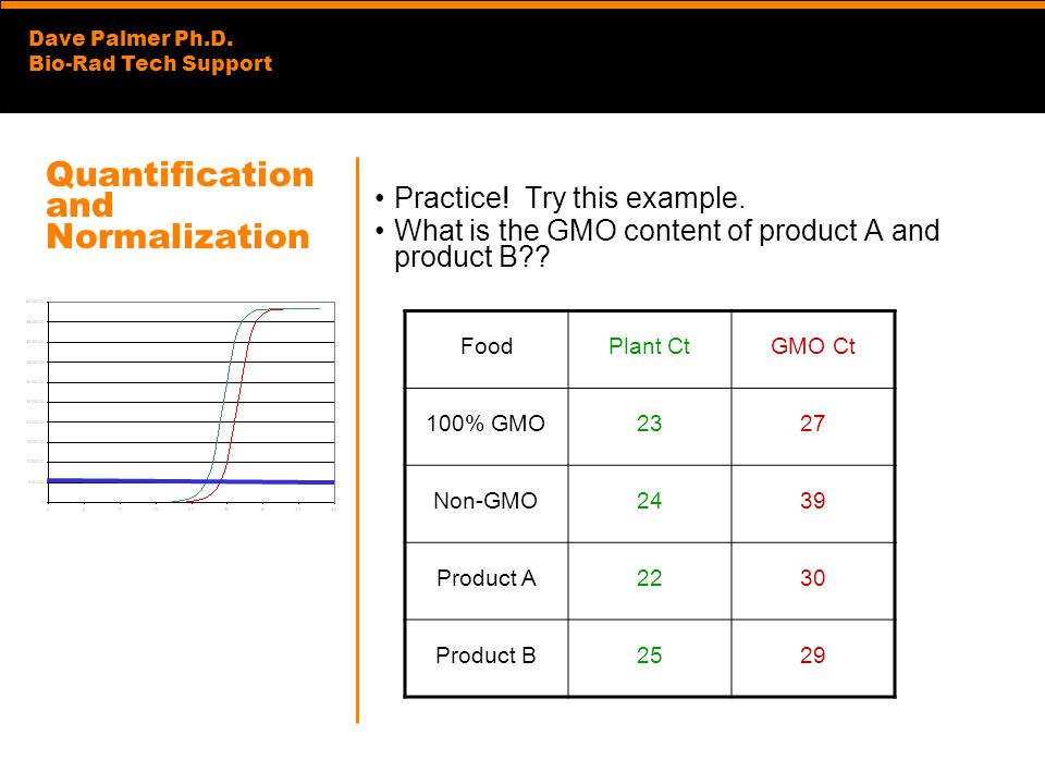 Dave Palmer Ph.D. Bio-Rad Tech Support Quantification and Normalization Practice! Try this example. What is the GMO content of product A and product B