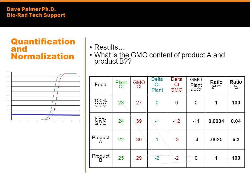 Dave Palmer Ph.D. Bio-Rad Tech Support Quantification and Normalization Results… What is the GMO content of product A and product B?? Food Plant Ct GM